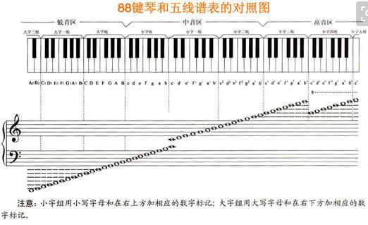88键键钢琴键盘示意图_钢琴键盘88键位示意图?_百度知道
