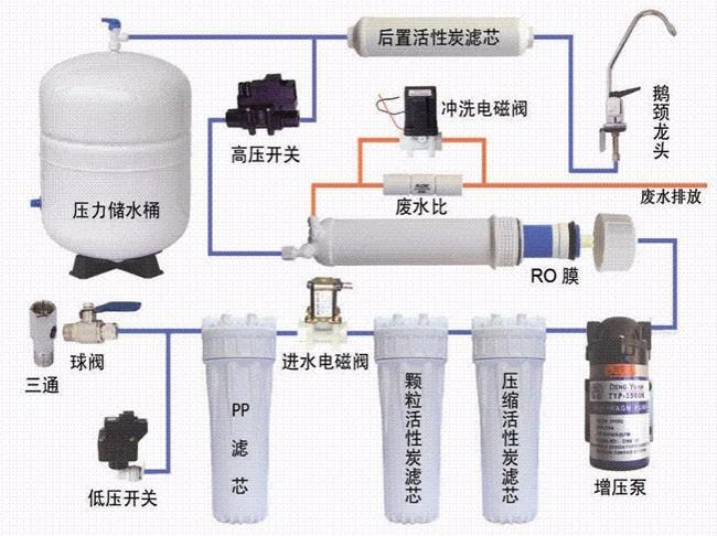净水方法_净水机增压泵安装图_百度知道
