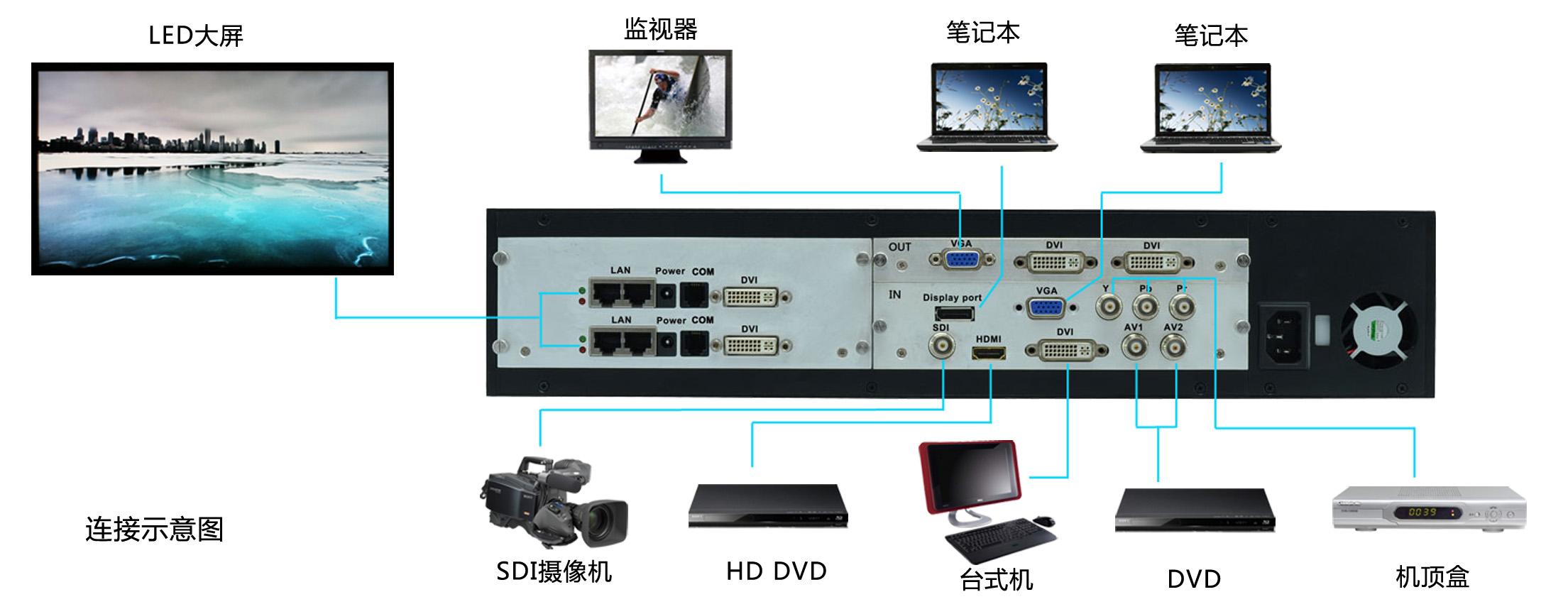 图片视频综合_如何安装led视频处理器