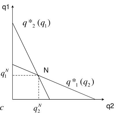 双寡头模型均衡产量