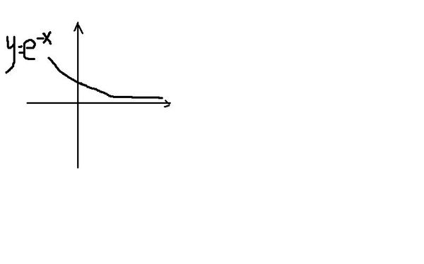 求����y�$9.���dy��y��9�y�_y=e的负x次方的图像时什么
