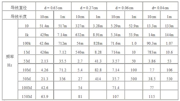 导线电阻值的计算公式及方法