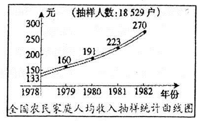 中国农民人均年收入_农村人均年收入是多少