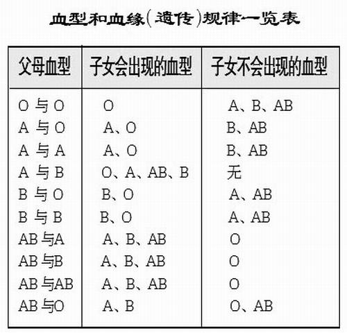 ab型和o型血_一个A型血和一个AB型血的生出来的孩子可能是什么血型?_百度知道