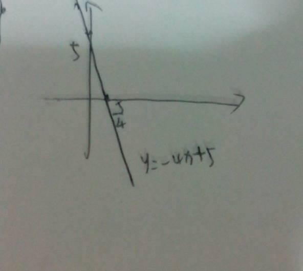 用����y��y�.y�N��N��.�xn�)_y=-4x+5的函数图像怎么画