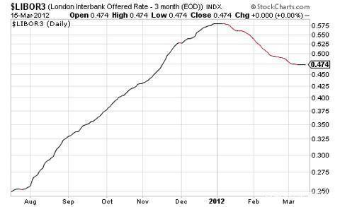 libor利率最新查询_历史LIBOR利率在哪儿可以查询?_百度知道