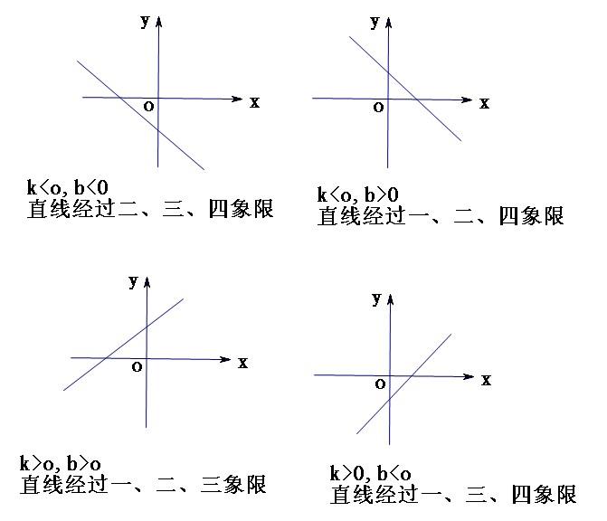 福少�yf�y���ojz/k�.�b��.��b_探究一次函数y=kx b(k 0,b 0)经过那几个象限? 要图像