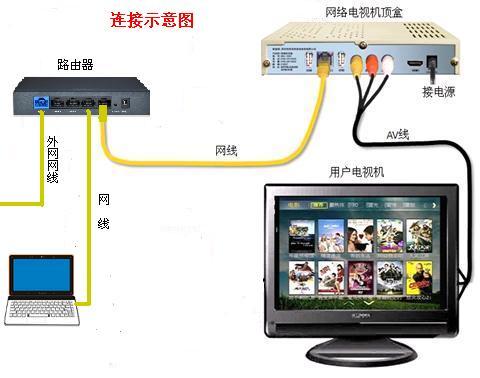 机顶盒遥控器关电视_安卓系统网络机顶盒能与阿里云系统的智能电视机搭配么_百度知道