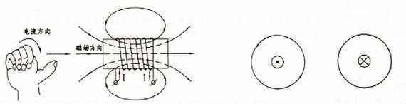 导线通电磁场方向