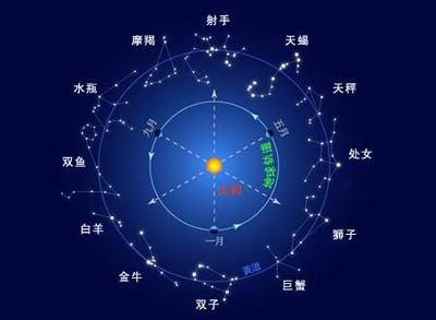 12星座的资料_12星座的排列顺序_百度知道