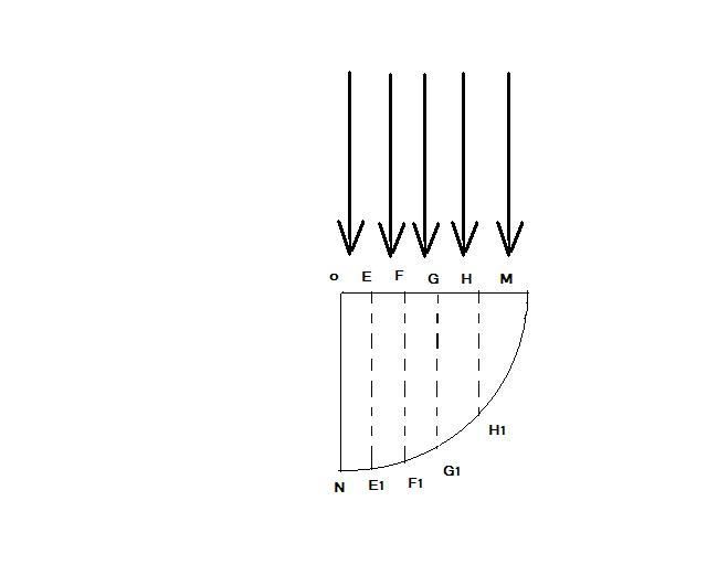 右图是一个 圆柱体棱镜的截面图,图中E、F、G、H将半径OM分成5等图片
