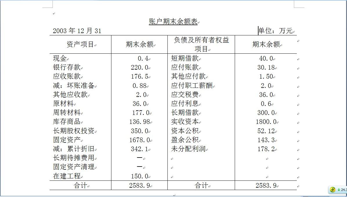 所得税转入本年利润_【急】会计案例题!!!需要做会计分录,资产负债表,T型账户 ...