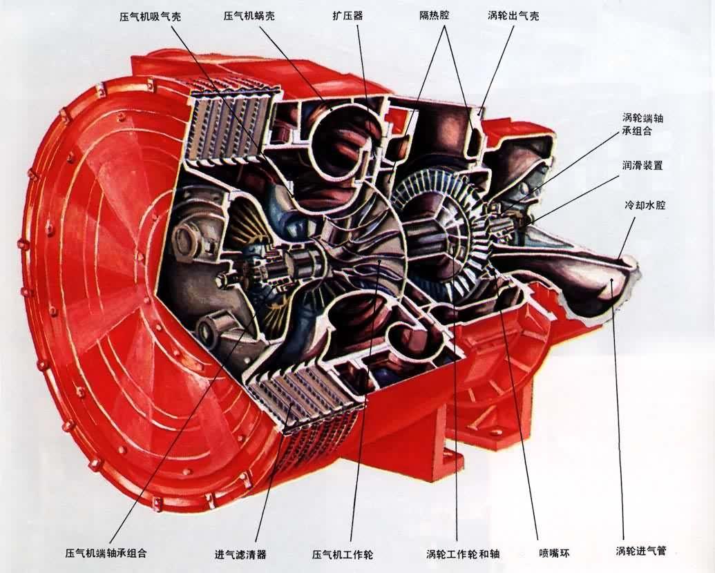 涡轮的作用_听说涡轮增压发动机容易坏,是吗?_百度知道