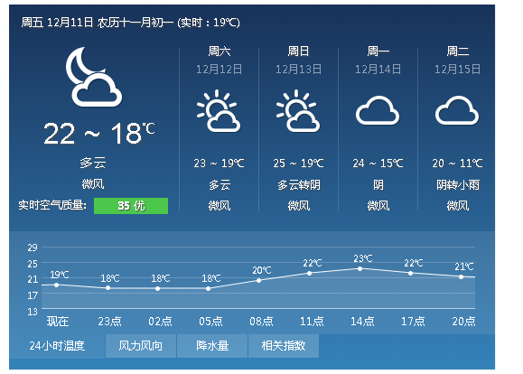 深圳天_深圳天气如何