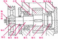 零件的分类组成方法