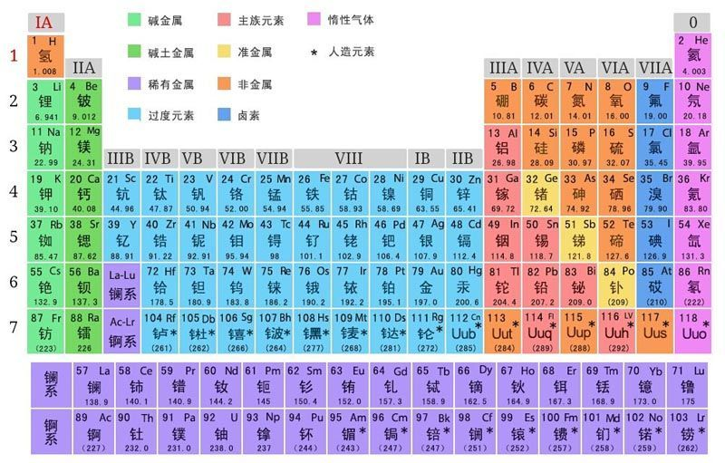 高中化学元素周期表要背什么高中化学元素周期表要背什么