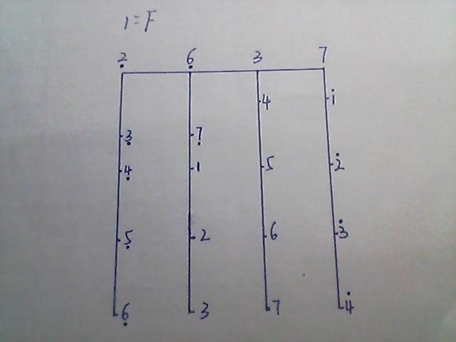 求小提琴的音位圖(簡譜)圖片