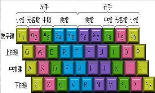 数字键盘手指分布图_在电脑键盘上打字,每个手指各对应打哪些字母才正确啊?_百度 ...