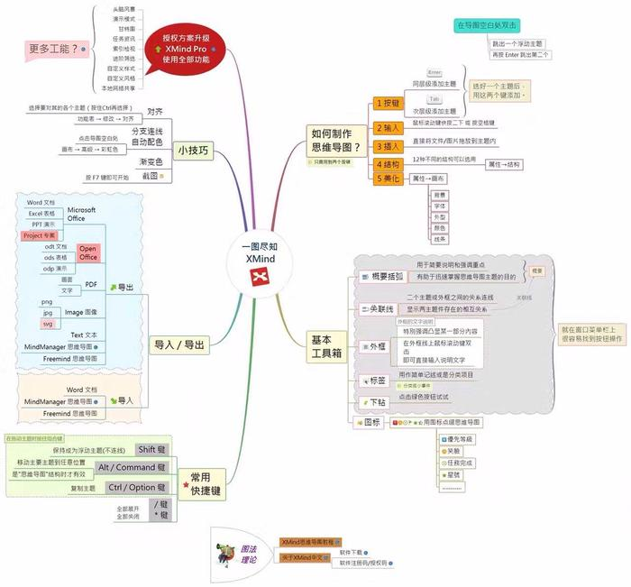 xmind思維導圖主要由中心主題,分支主題,子主題,自由主題,外框,聯系圖片