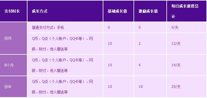 qq飞车紫钻姜饼人_QQ飞车紫钻多少成长值到5级?_百度知道