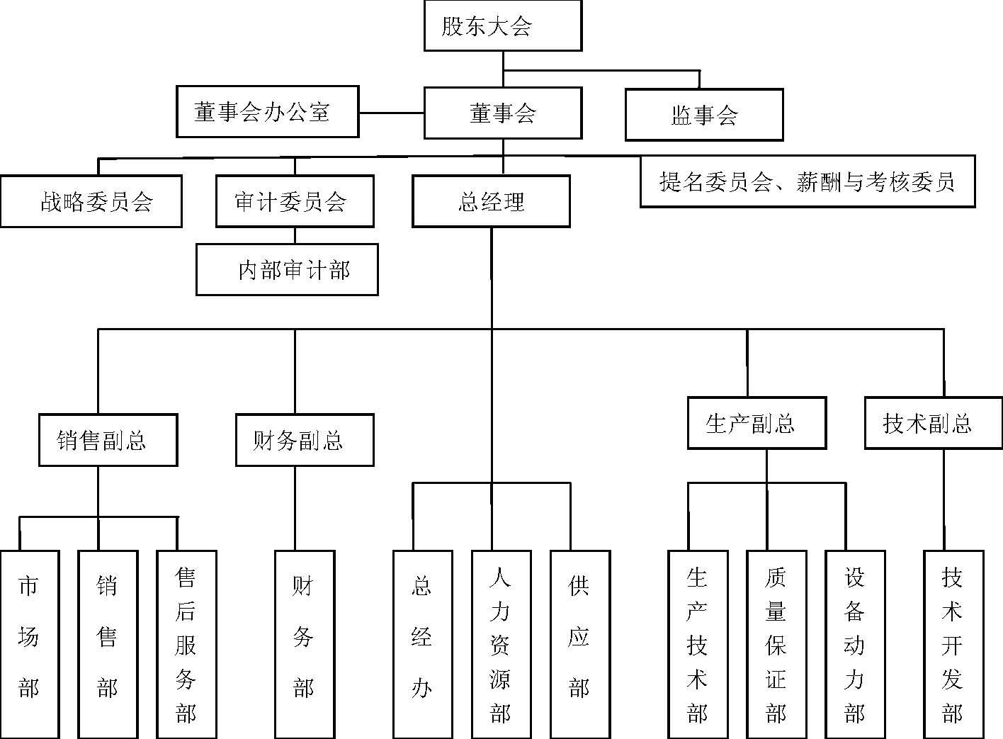 急:求一份企業組織架構圖圖片