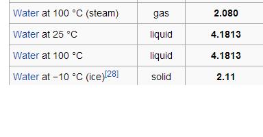水的三种形态五种品质_为什么冰,水和水蒸汽的比热容不一样_百度知道