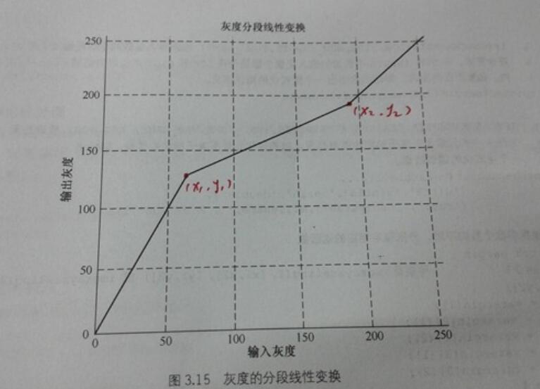 分段函数初等函数