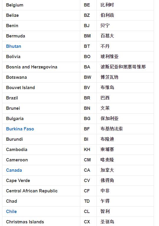关于各个国家的英语单词比如china