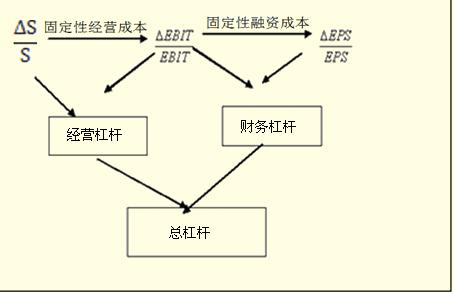 【财务杠杆】财务杠杆是什么意思?