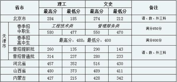 天津铁路职业技术学院2018录取分数线