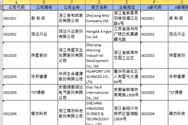 【002142】深交所 中小板上市公司名单