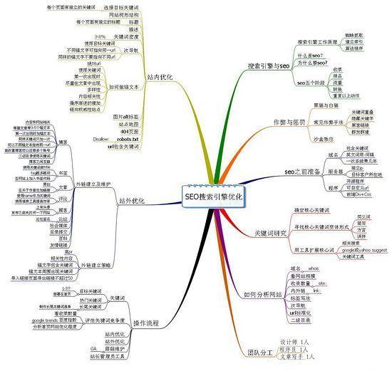 seo站外優化方法-銘偉seo技術博客