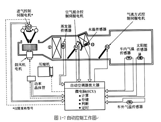 空调自动开关机_汽车全自动空调的工作原理_百度知道