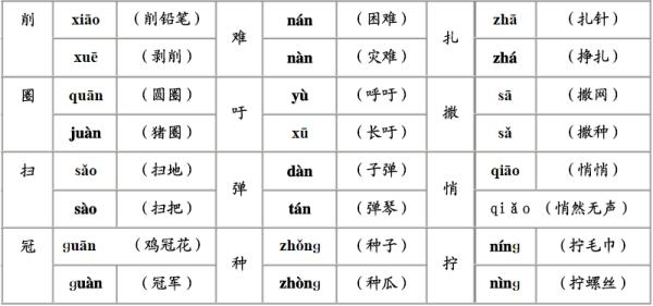 四年级下册语文课文多音字近反义词都有哪些?