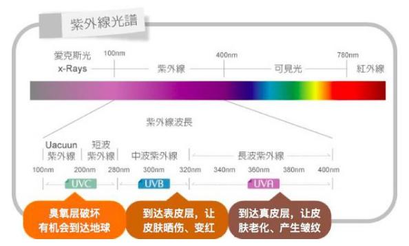 紫外线光源_uv通用型uv固化机/上光uv固化led紫外线光源