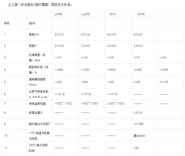 土工膜技术标准表