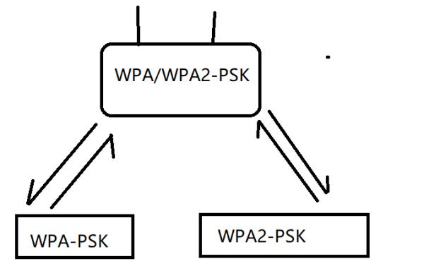 wpa2 psk 破解
