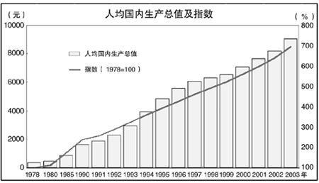 财政收入占gdp比重_南宁财政收入走势