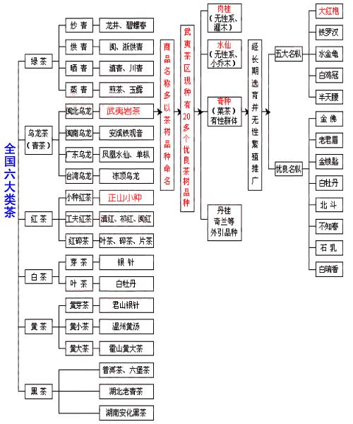 中国六大茶类的性质及特征是什么?