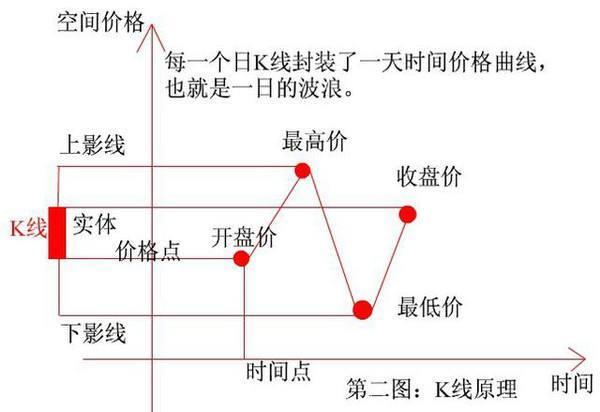 【什么是k线】什么是K线?