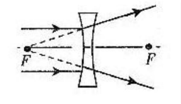 凸透镜成虚像光路�_凸透镜与凹透镜光路图_百度知道
