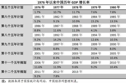 中国历年gdp增长率_中国历年gdp增长率