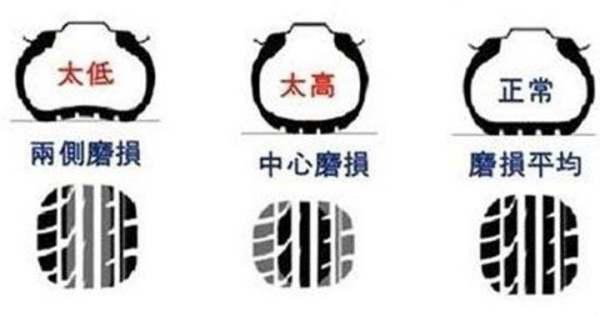 轮胎什么时间换?