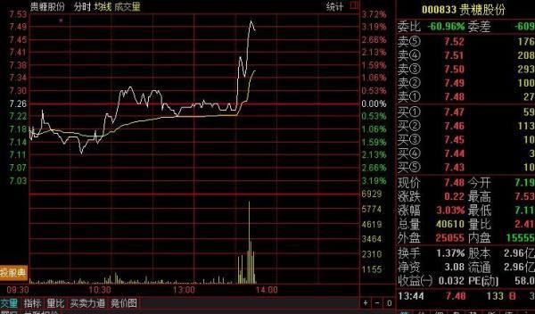 【600208股票】股票600208最新走势分析