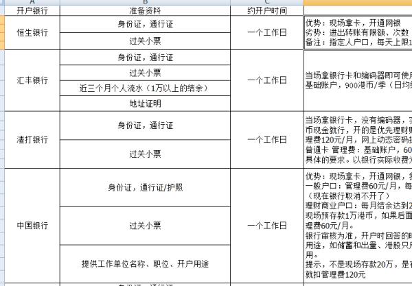 【香港渣打银行开户】香港渣打银行开户需要什么资料?需要多少钱