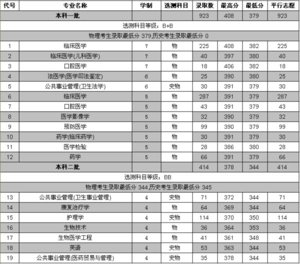 南京医科大学调档线_南京医科大学2008-2009年江苏录取分数线_百度知道