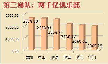 佛山gdp排名_2005 2016成都市gdp增长情况图