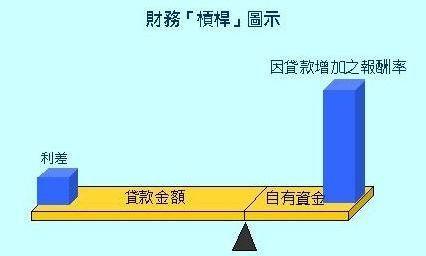 【财务杠杆公式】财务杠杆系数计算