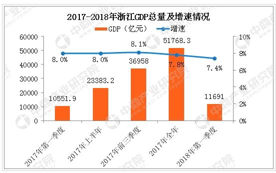 2017浙江一季度gdp_2017年一季度GDP 成绩单 出炉 苏粤差距缩小,浙江首破万亿