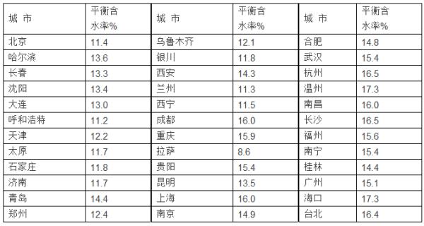 樂清市天氣預報_木材含水率的詳細認識